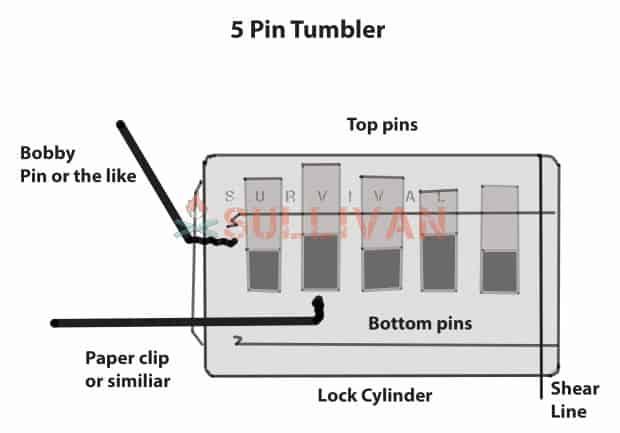 5 Pin Tumbler