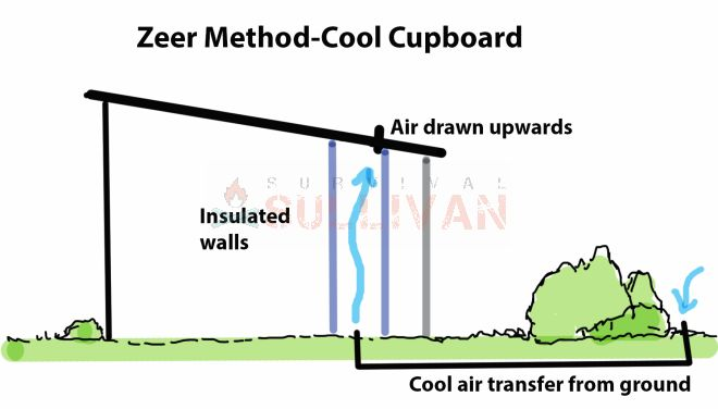 Zeer Method Cool Cupboard
