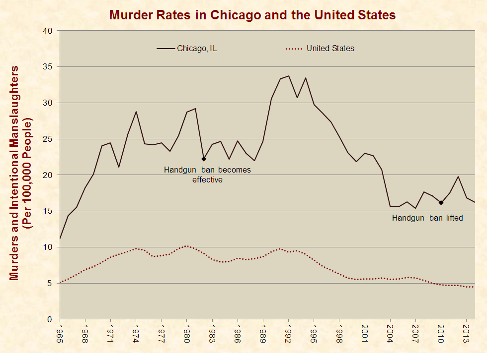 justfacts com murder rate chicago us 2