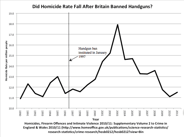 uk homicide rate