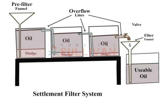 settlement filter system