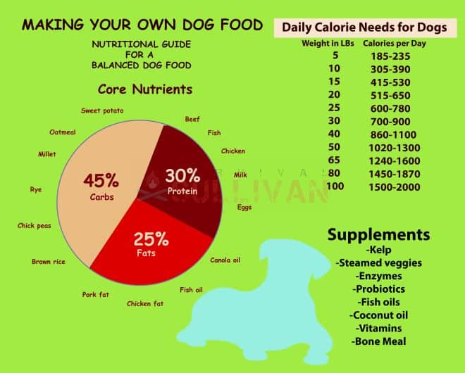 dog food nutrient breakdown chart and tables
