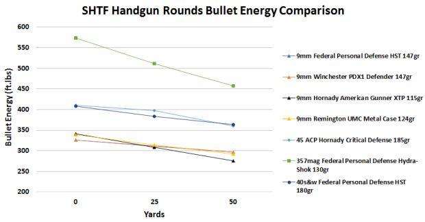 The Best SHTF Handgun Round | Survival Sullivan