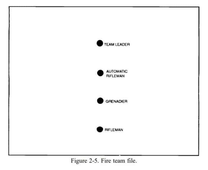 single file diagram U.S. military manual FM 7-8