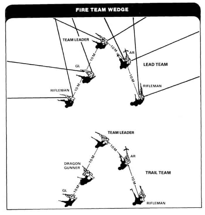fire wedge formation diagram