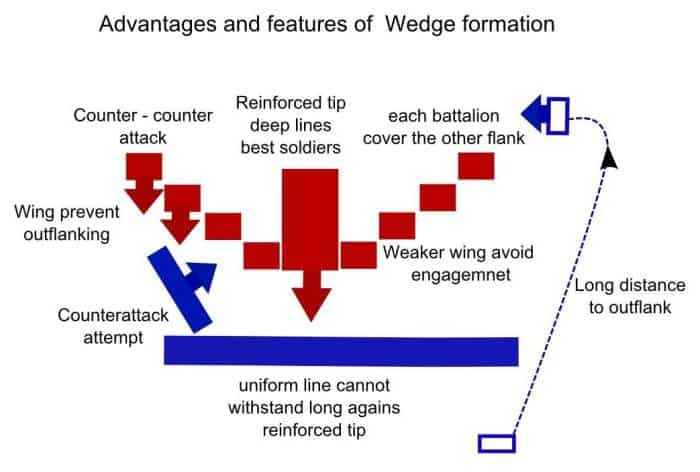 wedge formation diagram
